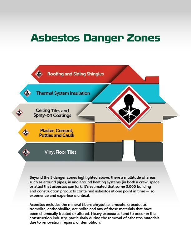 Asbestos: Realtor's Role   Asbestos Infographic