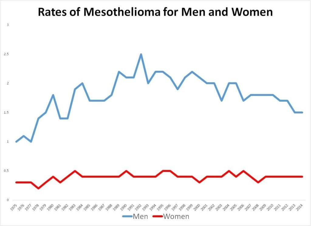 Mesothelioma rates for men and women