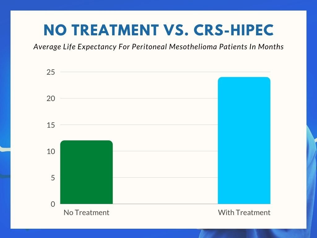 life expectancy of peritoneal mesothelioma patients with hipec
